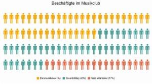Musikwirtschaftsstudie 2015_LiveKomm_Personal